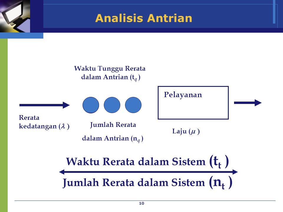 Waktu Rerata dalam Sistem (tt ) Jumlah Rerata dalam Sistem (nt )