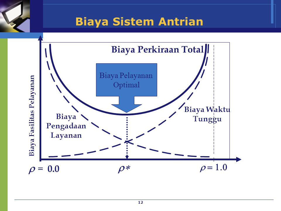 Biaya Sistem Antrian = 0.0 * Biaya Perkiraan Total  = 1.0