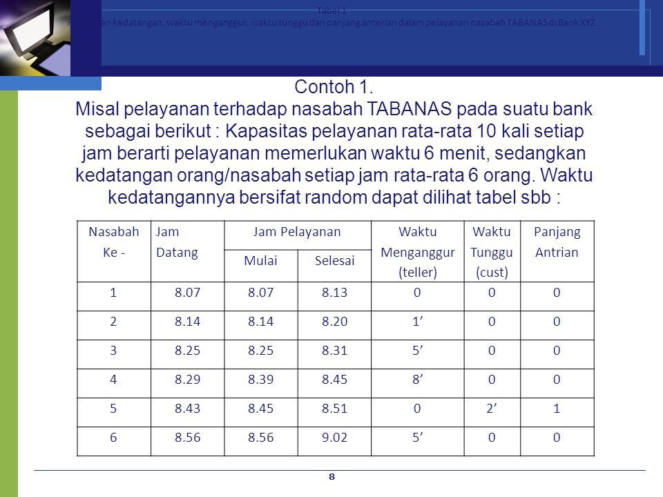 Tabel 1 Hubungan kedatangan, waktu menganggur, waktu tunggu dan panjang anterian dalam pelayanan nasabah TABANAS di Bank XYZ.