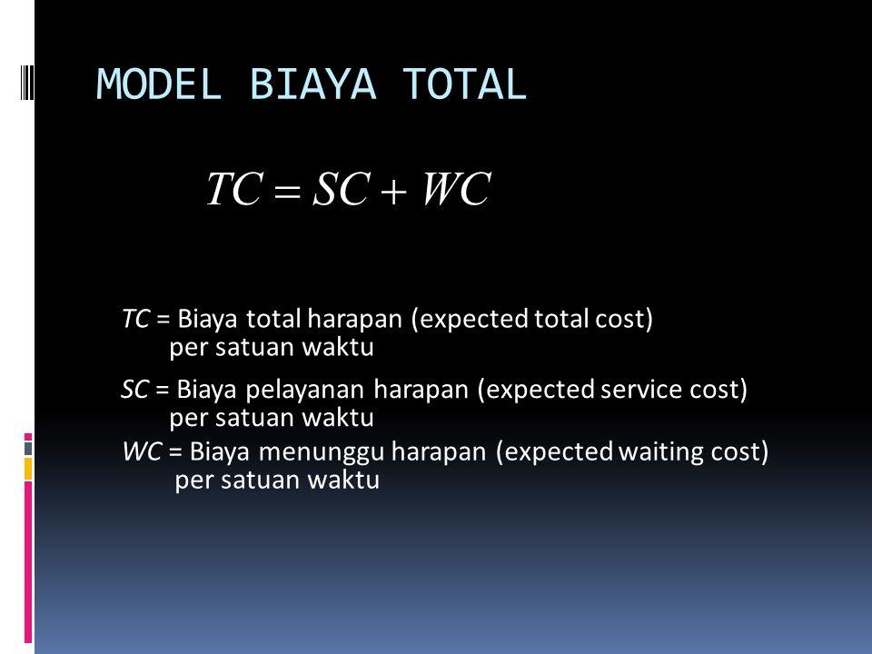 MODEL BIAYA TOTAL TC = SC + WC