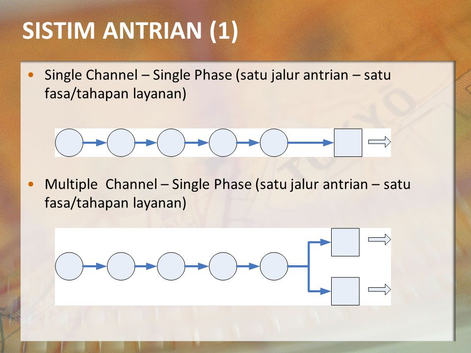 SISTIM ANTRIAN (1) Single Channel – Single Phase (satu jalur antrian – satu fasa/tahapan layanan)