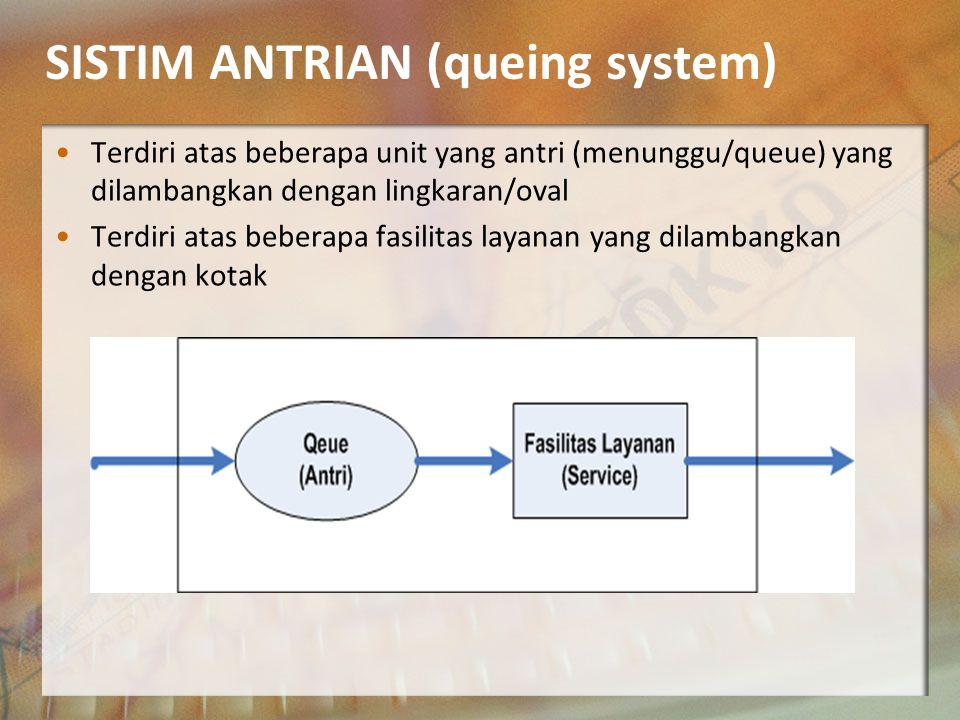 SISTIM ANTRIAN (queing system)