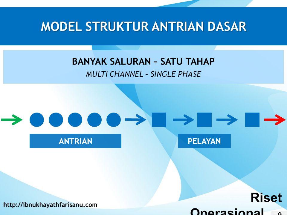 MODEL STRUKTUR ANTRIAN DASAR