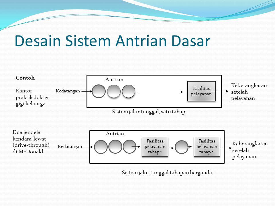 Desain Sistem Antrian Dasar