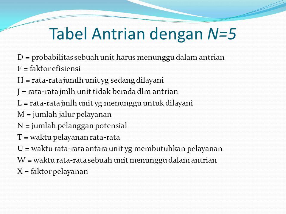 Tabel Antrian dengan N=5