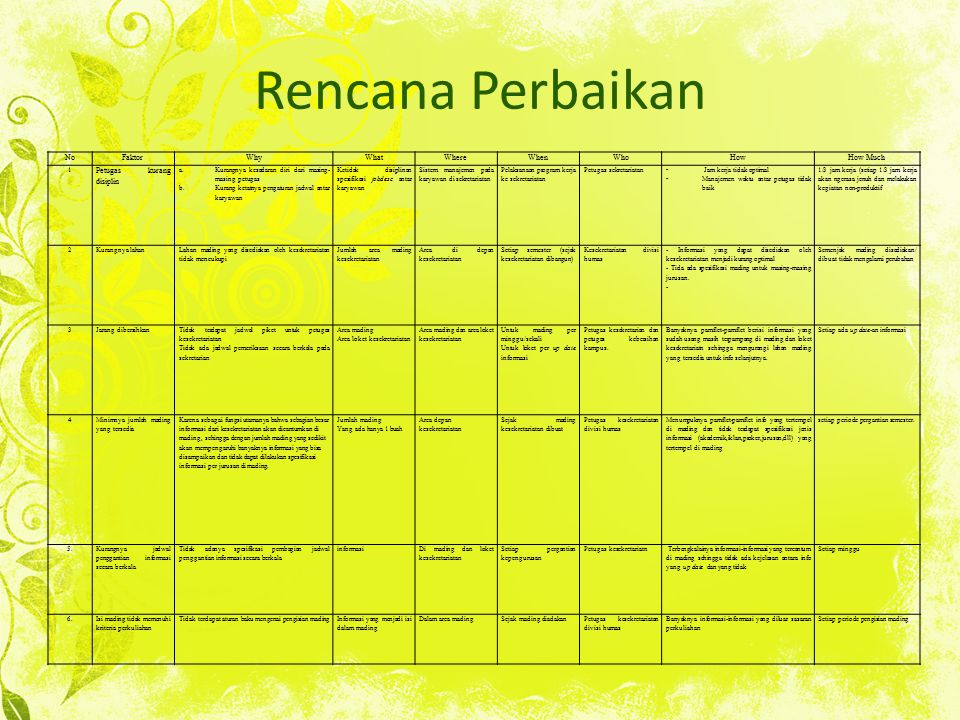 Rencana Perbaikan No Faktor Why What Where When Who How How Much