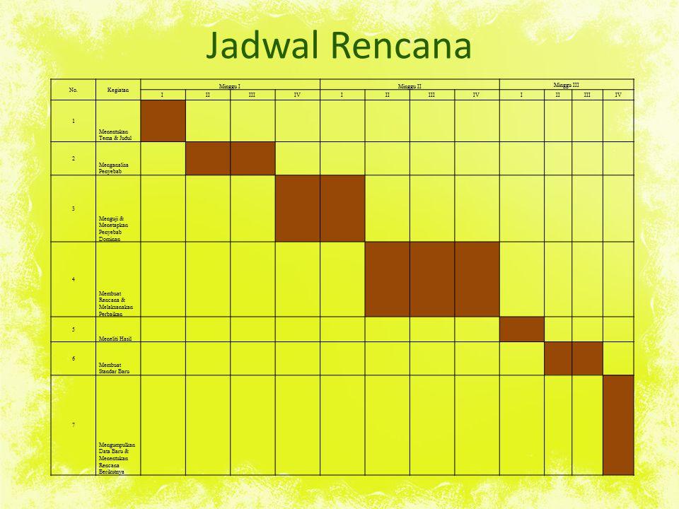 Jadwal Rencana No. Kegiatan Minggu I Minggu II Minggu III I II III IV