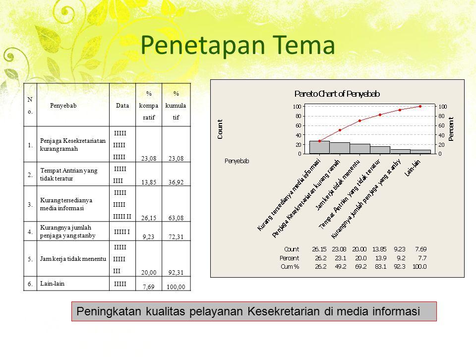 Penetapan Tema No. Penyebab. Data. % komparatif. % kumulatif. 1. Penjaga Kesekretariatan kurang ramah.