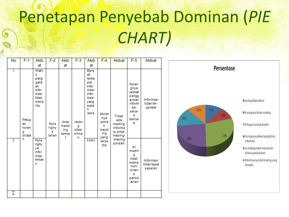 Penetapan Penyebab Dominan (PIE CHART)