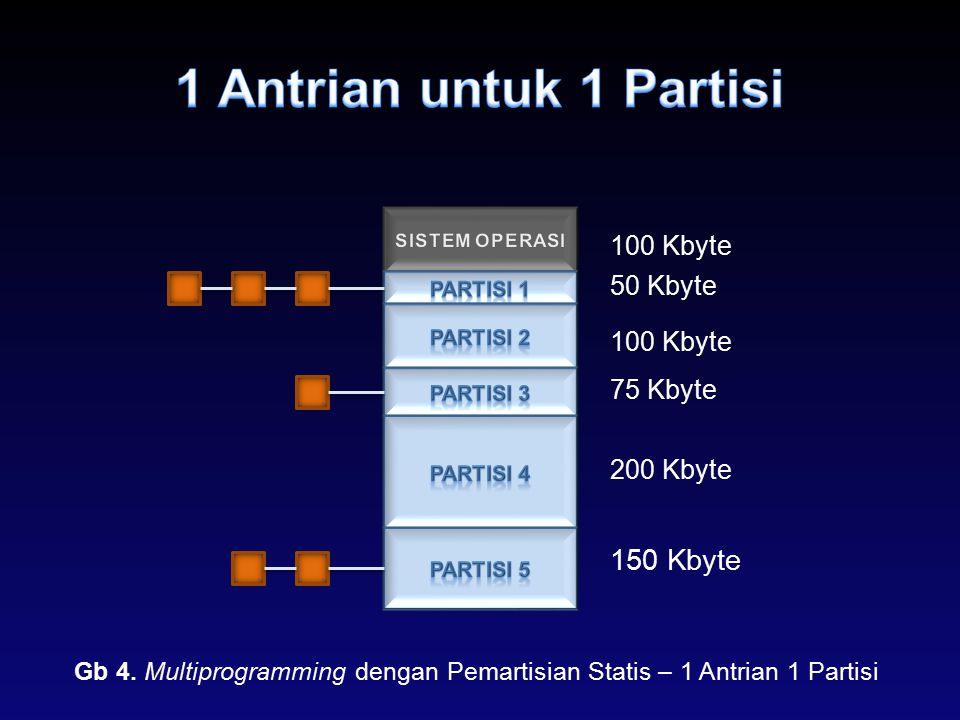 1 Antrian untuk 1 Partisi 150 Kbyte 100 Kbyte 50 Kbyte 100 Kbyte