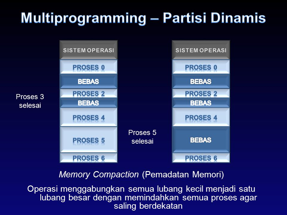 Multiprogramming – Partisi Dinamis