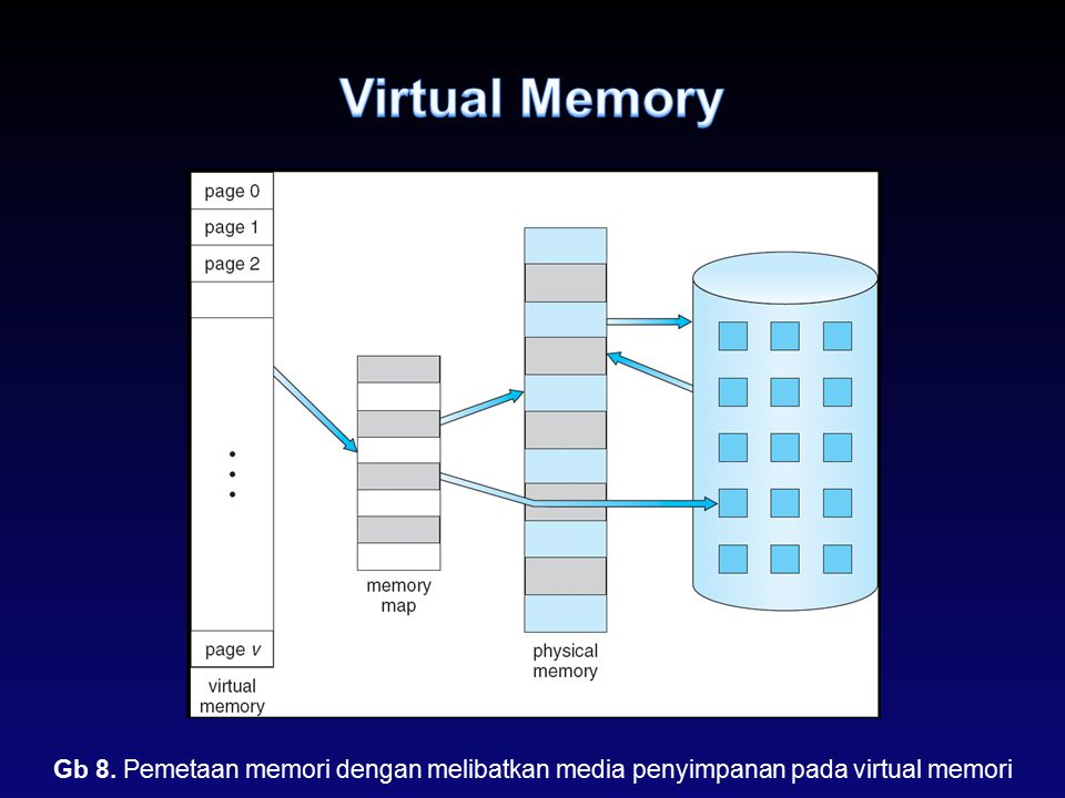 Virtual Memory Gb 8. Pemetaan memori dengan melibatkan media penyimpanan pada virtual memori