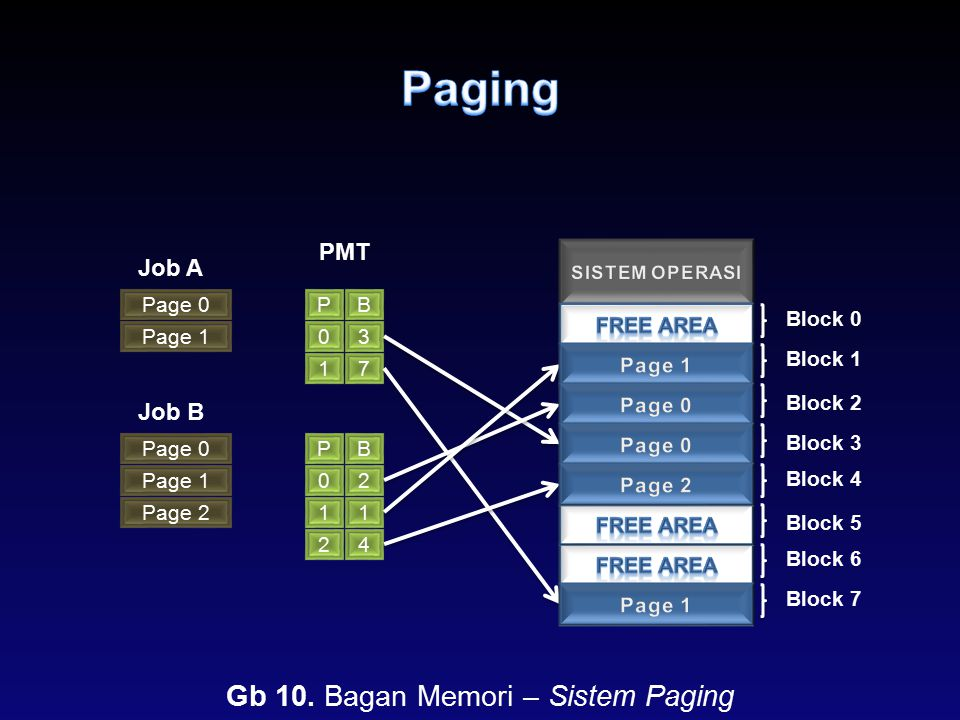 Gb 10. Bagan Memori – Sistem Paging
