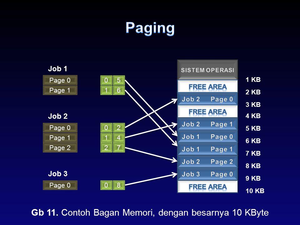 Gb 11. Contoh Bagan Memori, dengan besarnya 10 KByte