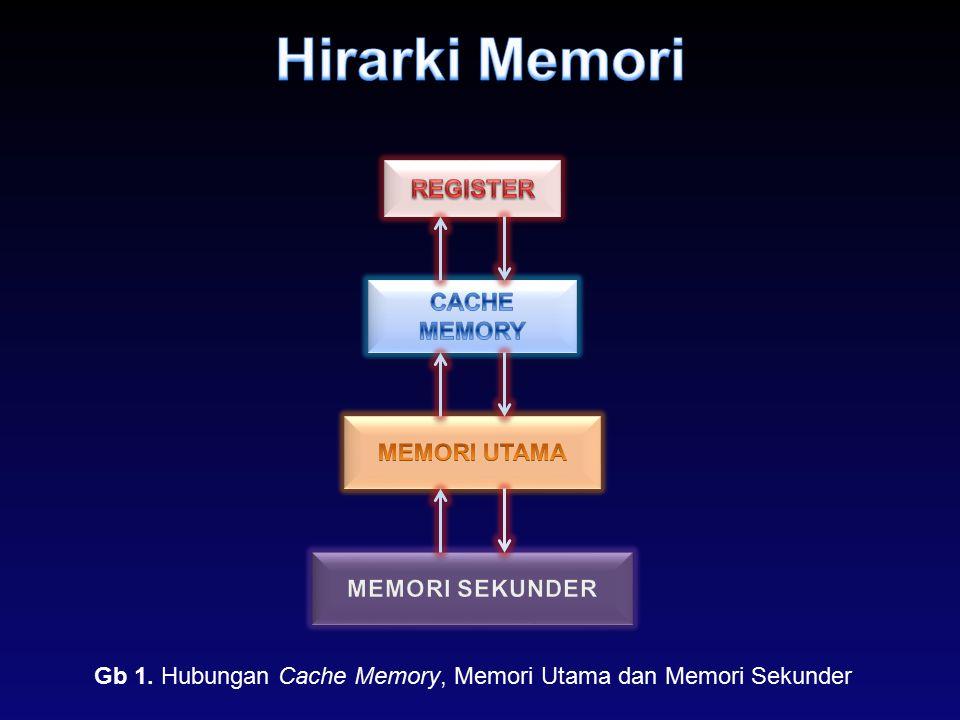 Hirarki Memori REGISTER CACHE MEMORY MEMORI UTAMA MEMORI SEKUNDER