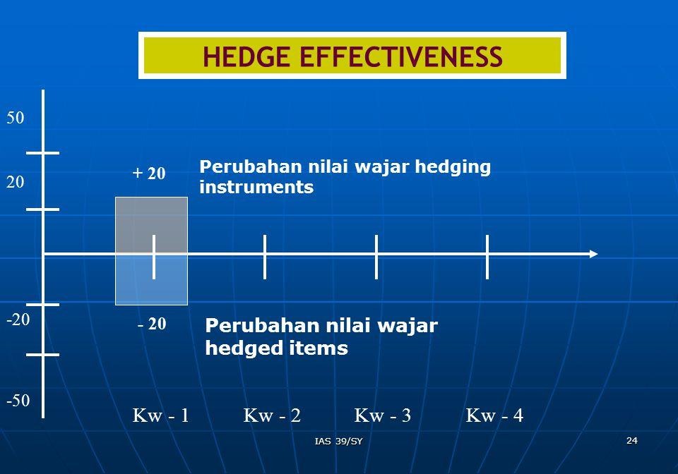HEDGE EFFECTIVENESS Kw - 1 Kw - 2 Kw - 3 Kw - 4 Perubahan nilai wajar