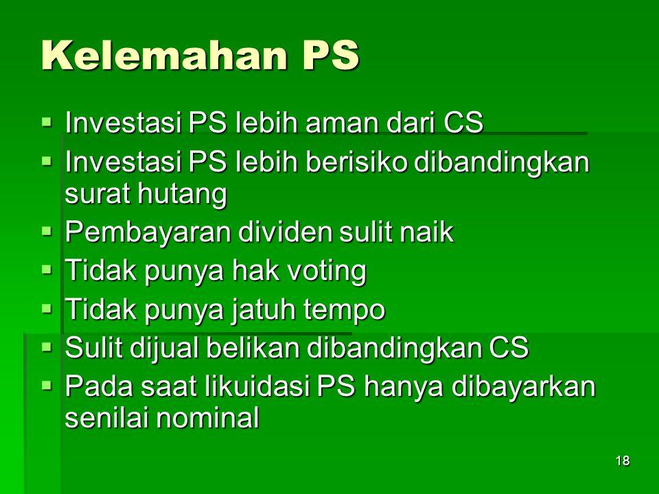 Kelemahan PS Investasi PS lebih aman dari CS