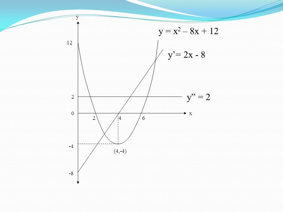 y y = x2 – 8x + 12 12 y'= 2x - 8 y = 2 2 x 2 4 6 -4 (4,-4) -8