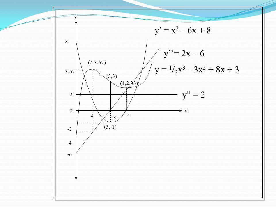 y' = x2 – 6x + 8 y''= 2x – 6 y = 1/3x3 – 3x2 + 8x + 3 y = 2 y 8