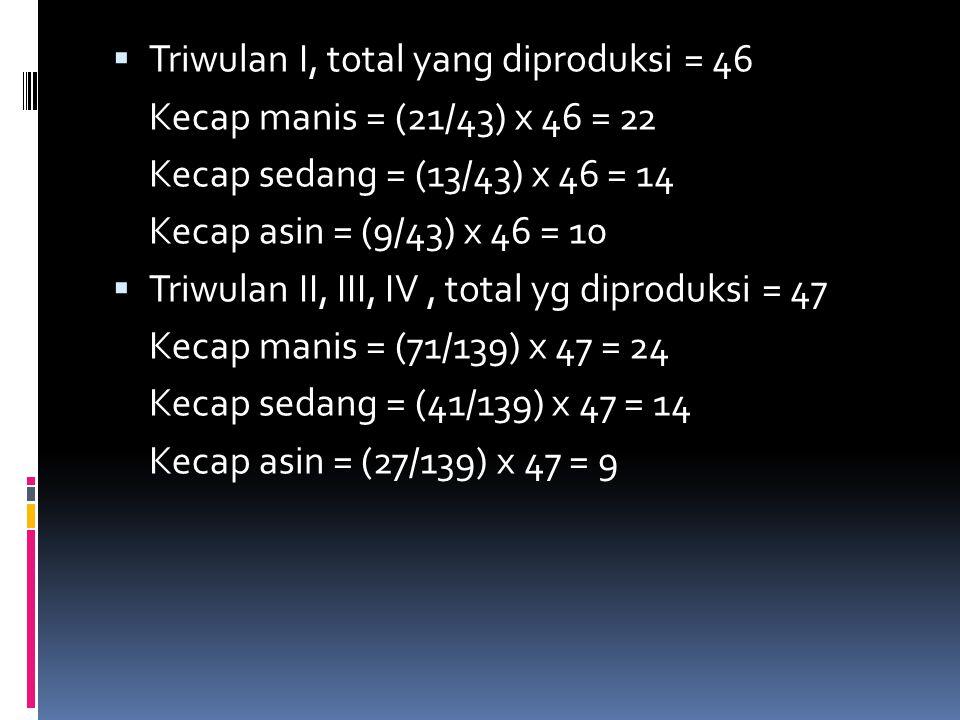 Triwulan I, total yang diproduksi = 46