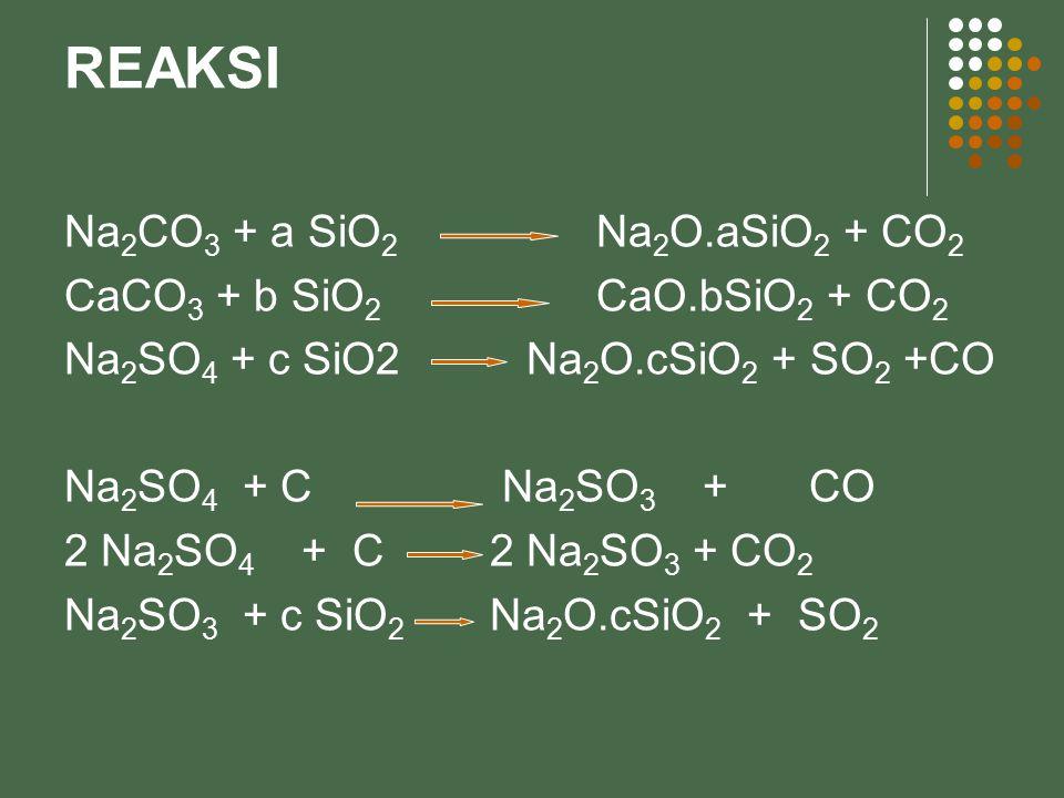 REAKSI Na2CO3 + a SiO2 Na2O.aSiO2 + CO2 CaCO3 + b SiO2 CaO.bSiO2 + CO2