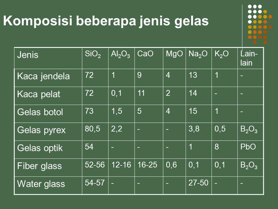 Komposisi beberapa jenis gelas