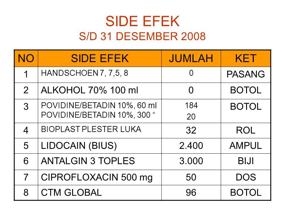 SIDE EFEK S/D 31 DESEMBER 2008 NO SIDE EFEK JUMLAH KET 1 PASANG 2