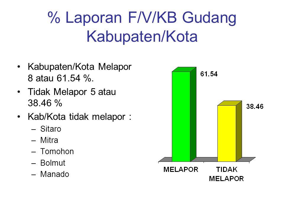 % Laporan F/V/KB Gudang Kabupaten/Kota