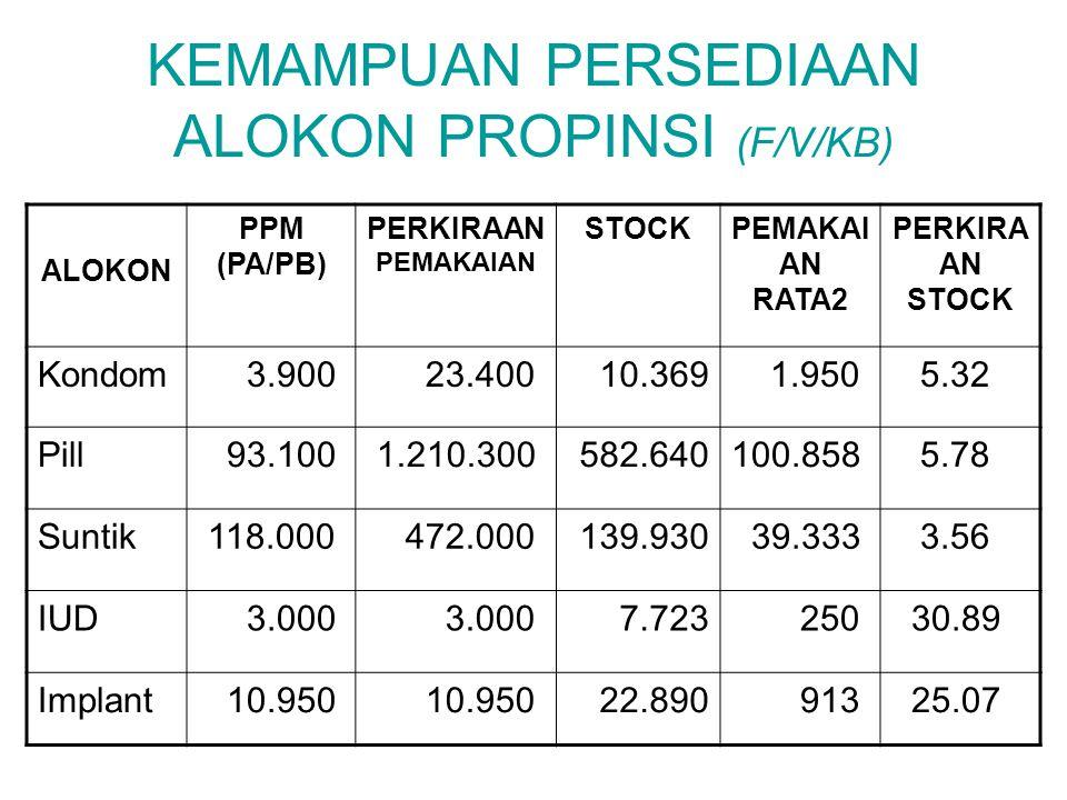 KEMAMPUAN PERSEDIAAN ALOKON PROPINSI (F/V/KB)