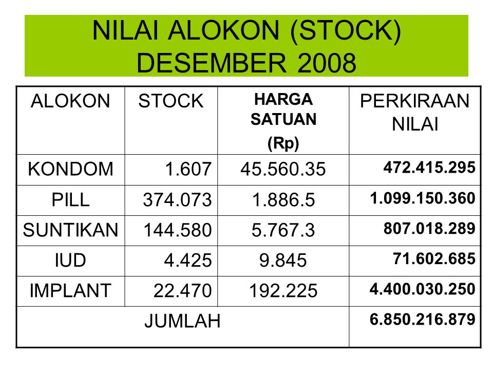 NILAI ALOKON (STOCK) DESEMBER 2008