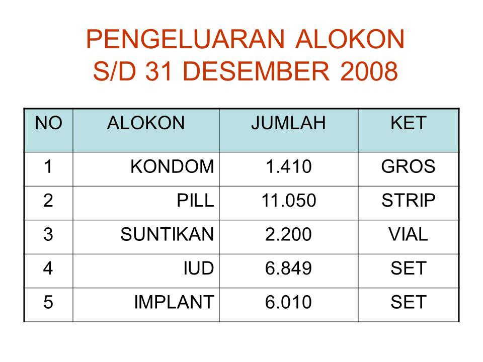 PENGELUARAN ALOKON S/D 31 DESEMBER 2008