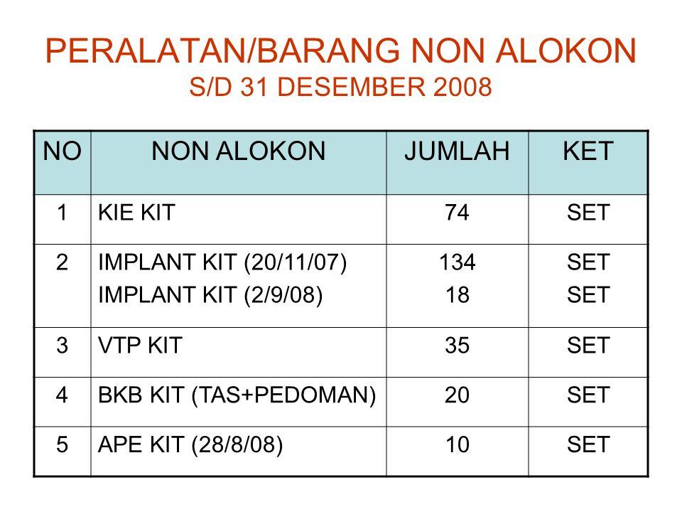 PERALATAN/BARANG NON ALOKON S/D 31 DESEMBER 2008