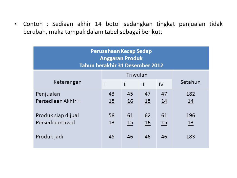 Perusahaan Kecap Sedap Tahun berakhir 31 Desember 2012