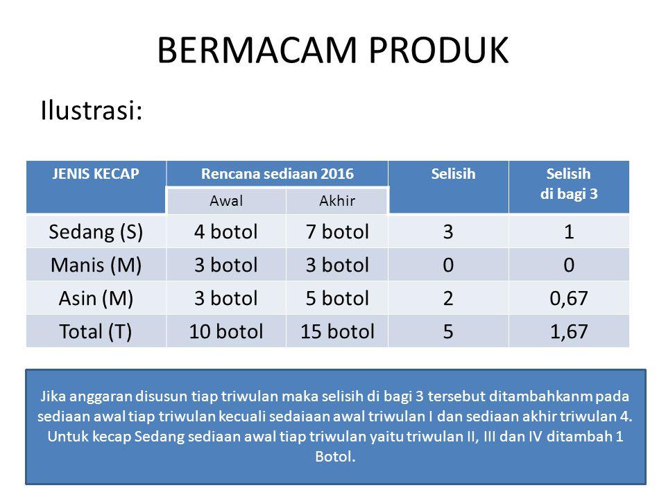 BERMACAM PRODUK Ilustrasi: Sedang (S) 4 botol 7 botol 3 1 Manis (M)