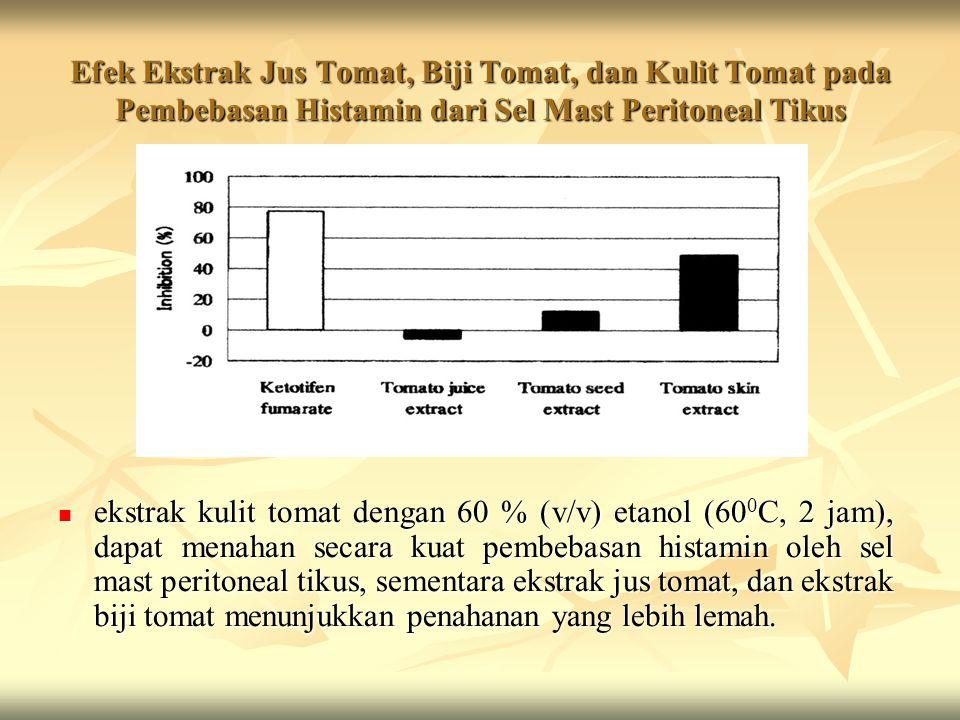 Efek Ekstrak Jus Tomat, Biji Tomat, dan Kulit Tomat pada Pembebasan Histamin dari Sel Mast Peritoneal Tikus