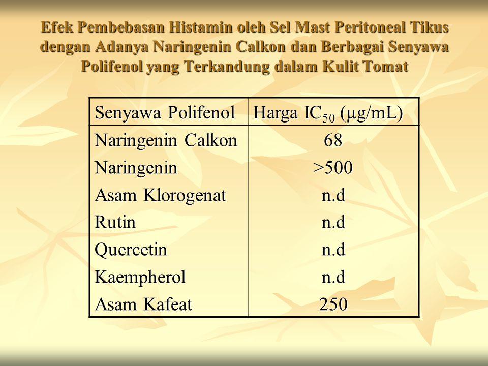 Senyawa Polifenol Harga IC50 (µg/mL) Naringenin Calkon Naringenin