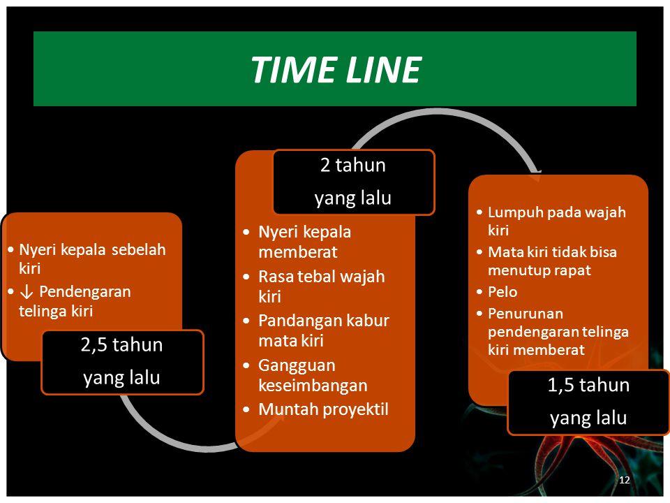 TIME LINE Nyeri kepala sebelah kiri ↓ Pendengaran telinga kiri