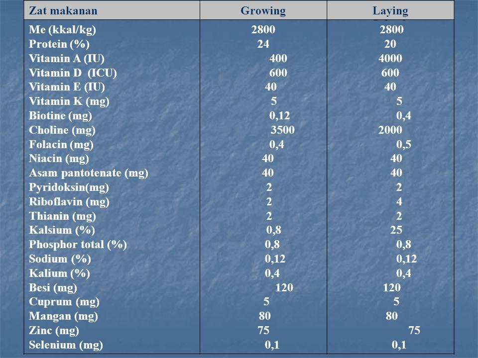 Tabel 3.3. Kebutuhan zat makanan untuk burung puyuh