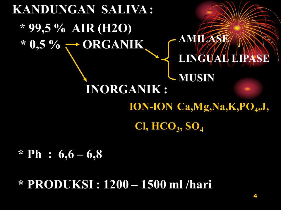 KANDUNGAN SALIVA : * 99,5 % AIR (H2O) * 0,5 % ORGANIK INORGANIK :