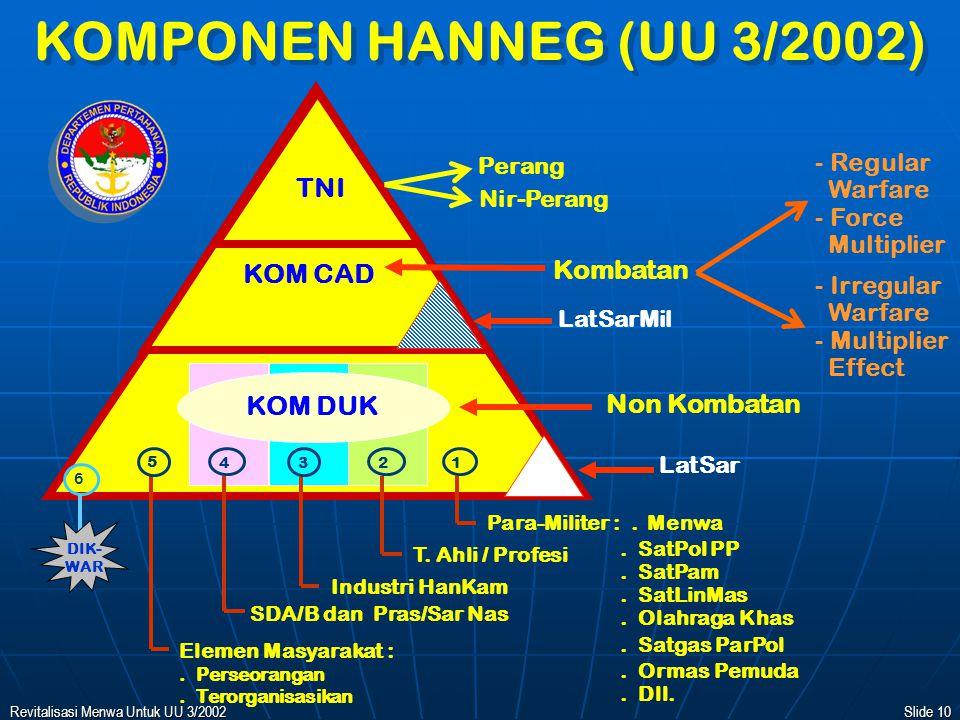 KOMPONEN HANNEG (UU 3/2002) TNI Kombatan KOM CAD KOM DUK Non Kombatan