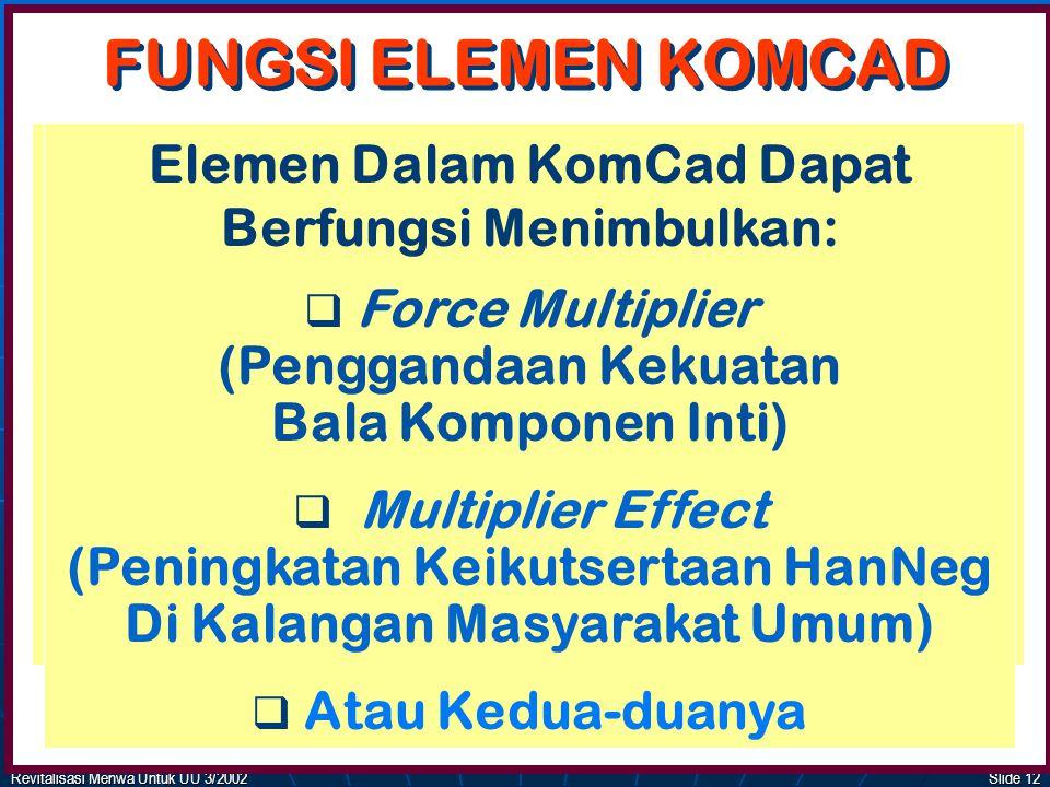 FUNGSI ELEMEN KOMCAD Elemen Dalam KomCad Dapat Berfungsi Menimbulkan:
