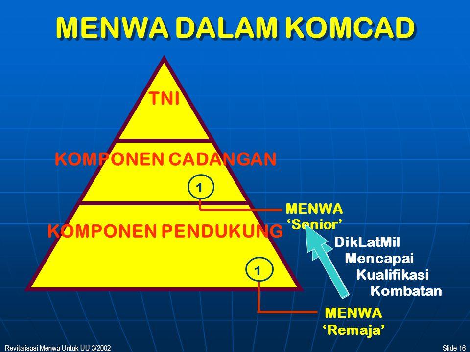 MENWA DALAM KOMCAD TNI KOMPONEN CADANGAN KOMPONEN PENDUKUNG MENWA