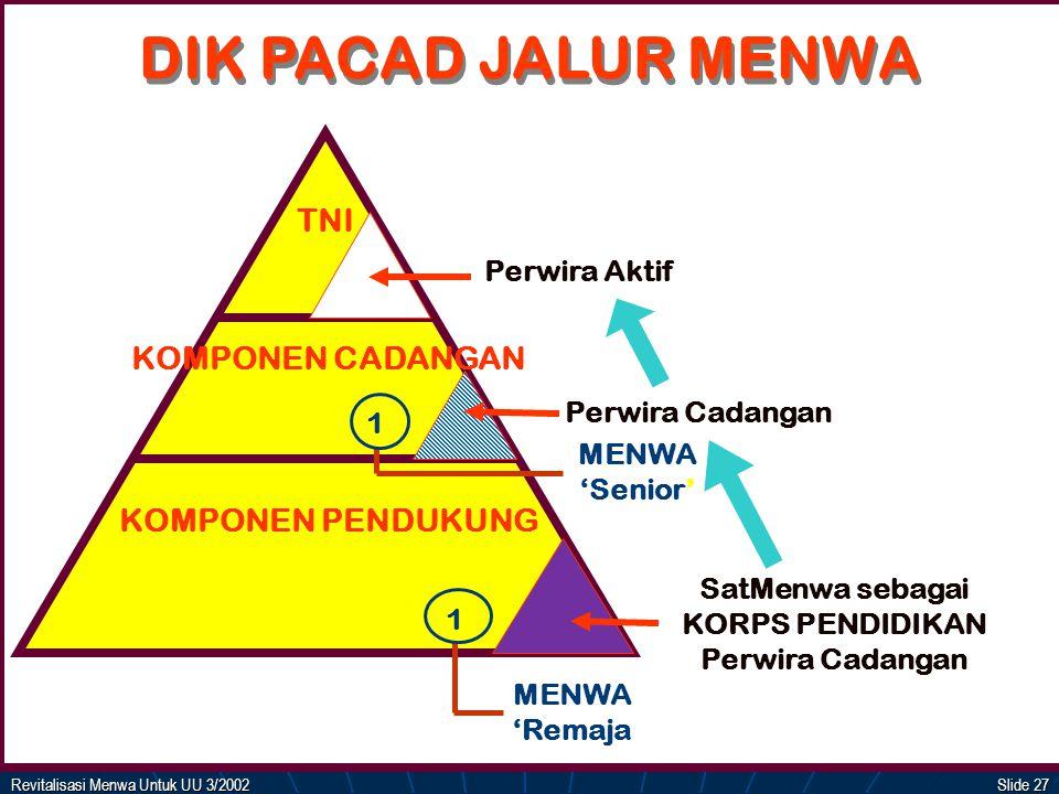 DIK PACAD JALUR MENWA TNI KOMPONEN CADANGAN KOMPONEN PENDUKUNG