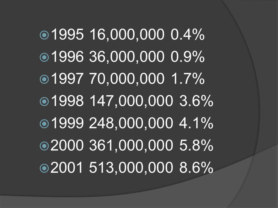 1995 16,000,000 0.4% 1996 36,000,000 0.9% 1997 70,000,000 1.7% 1998 147,000,000 3.6% 1999 248,000,000 4.1%