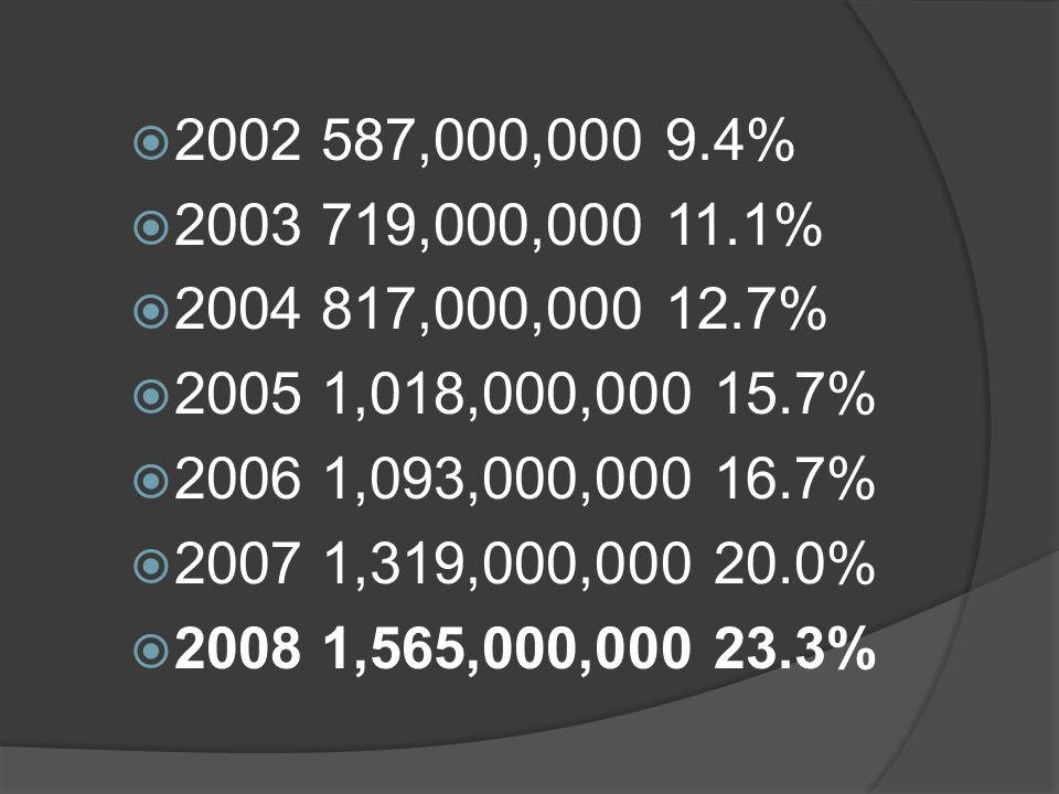 2002 587,000,000 9.4% 2003 719,000,000 11.1% 2004 817,000,000 12.7% 2005 1,018,000,000 15.7% 2006 1,093,000,000 16.7%