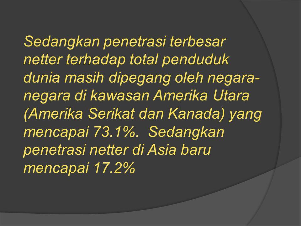 Sedangkan penetrasi terbesar netter terhadap total penduduk dunia masih dipegang oleh negara-negara di kawasan Amerika Utara (Amerika Serikat dan Kanada) yang mencapai 73.1%. Sedangkan penetrasi netter di Asia baru mencapai 17.2%