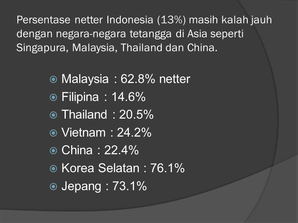 Malaysia : 62.8% netter Filipina : 14.6% Thailand : 20.5%