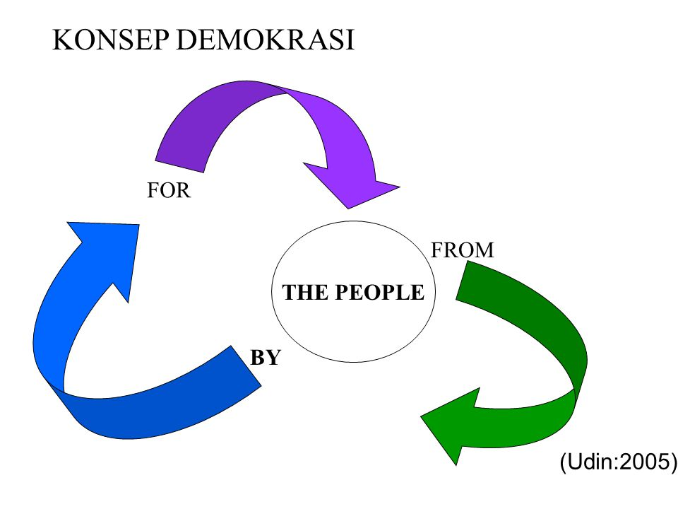 KONSEP DEMOKRASI FOR THE PEOPLE FROM BY (Udin:2005)