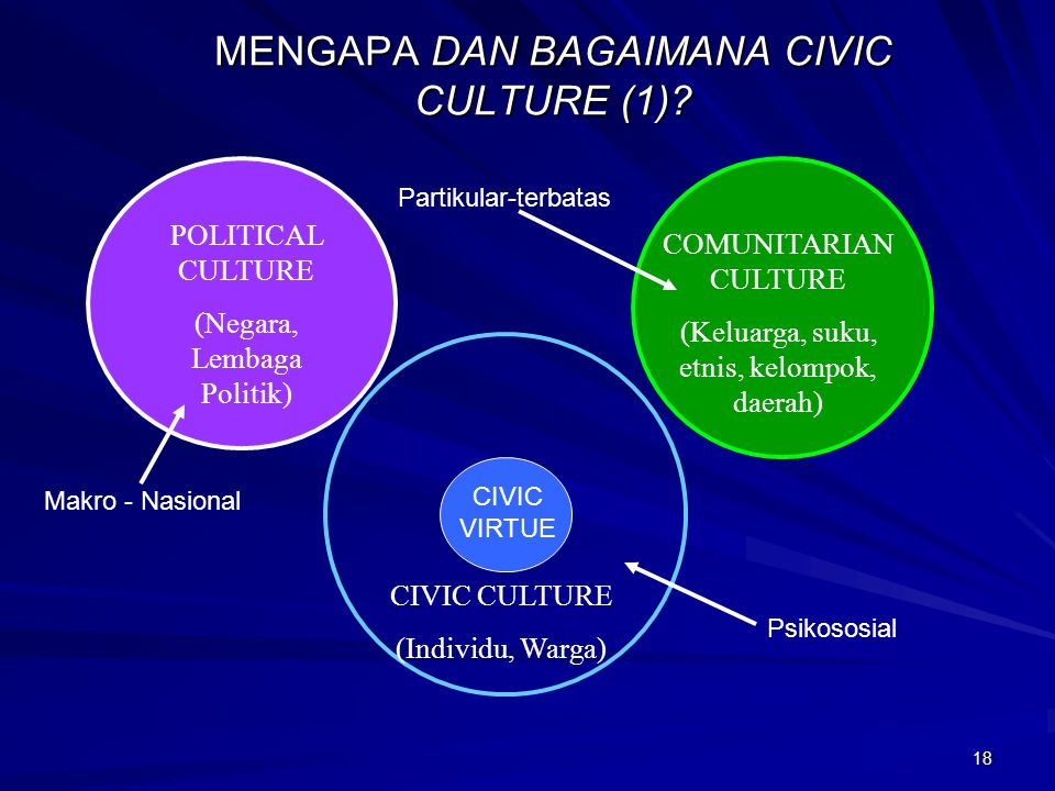 MENGAPA DAN BAGAIMANA CIVIC CULTURE (1)