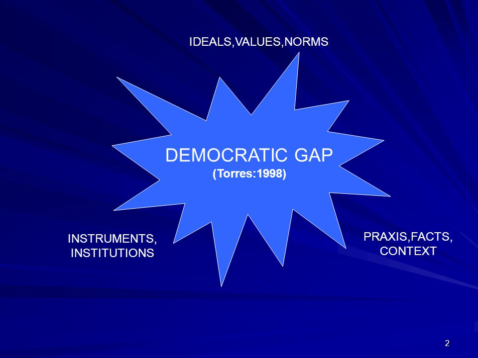 DEMOCRATIC GAP IDEALS,VALUES,NORMS (Torres:1998) PRAXIS,FACTS,